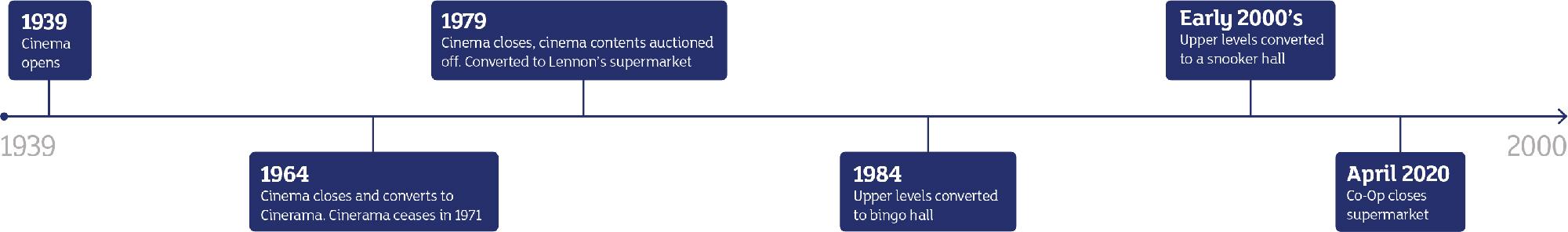 The former Abbey Cinema Timeline